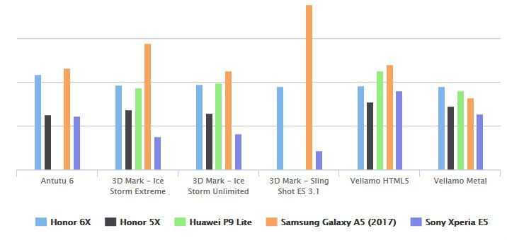 Huawei-Honor-6X-benchmark Recensione Honor 6X